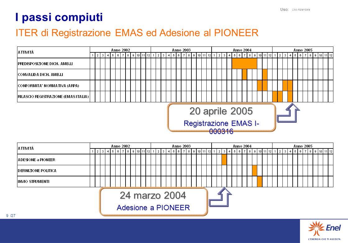 9 /27 Uso: Uso Aziendale ITER di Registrazione EMAS ed Adesione al PIONEER 20 aprile 2005 Registrazione EMAS I- 000316 I passi compiuti 24 marzo 2004