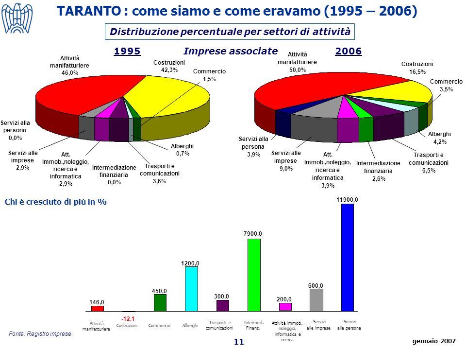 11 Fonte: Registro imprese Distribuzione percentuale per settori di attività 19952006Imprese associate TARANTO : come siamo e come eravamo (1995 – 2006) Attività manifatturiere CostruzioniCommercioAlberghi Trasporti e comunicazioni Intermed.