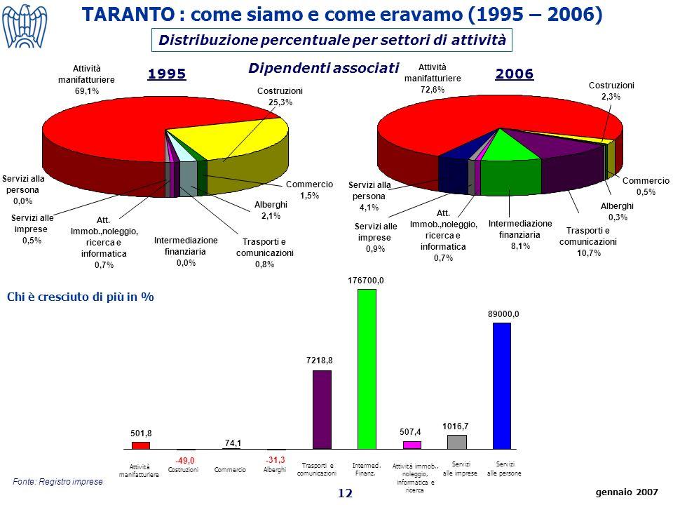12 Fonte: Registro imprese Distribuzione percentuale per settori di attività 19952006 Dipendenti associati TARANTO : come siamo e come eravamo (1995 – 2006) Attività manifatturiere CostruzioniCommercioAlberghi Trasporti e comunicazioni Intermed.