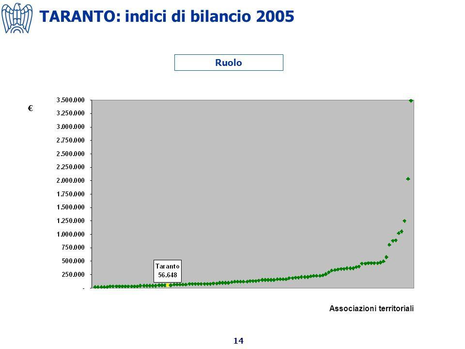 14 TARANTO: indici di bilancio 2005 Ruolo Associazioni territoriali