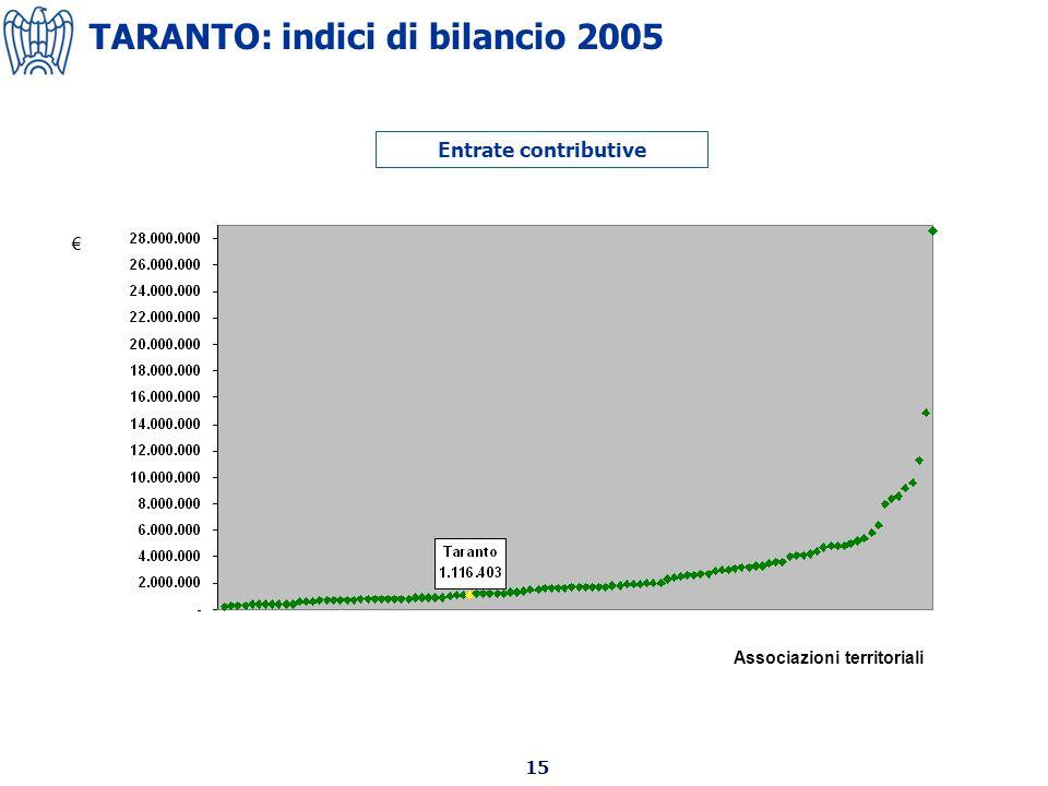 15 Entrate contributive Associazioni territoriali TARANTO: indici di bilancio 2005