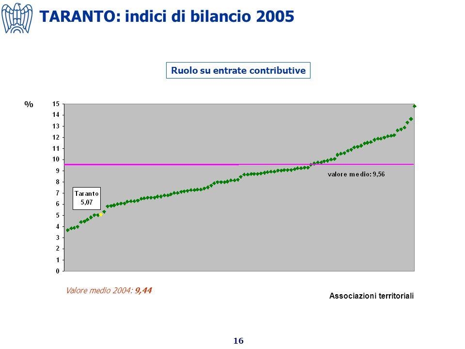 16 Ruolo su entrate contributive Valore medio 2004: 9,44 % Associazioni territoriali TARANTO: indici di bilancio 2005