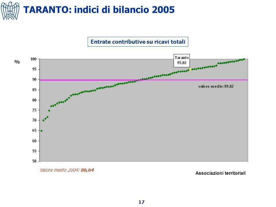 17 Entrate contributive su ricavi totali Valore medio 2004: 86,64 % Associazioni territoriali TARANTO: indici di bilancio 2005