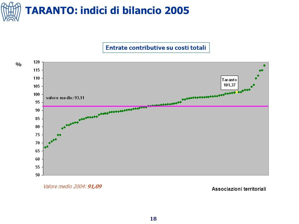 18 Entrate contributive su costi totali Valore medio 2004: 91,09 % Associazioni territoriali TARANTO: indici di bilancio 2005