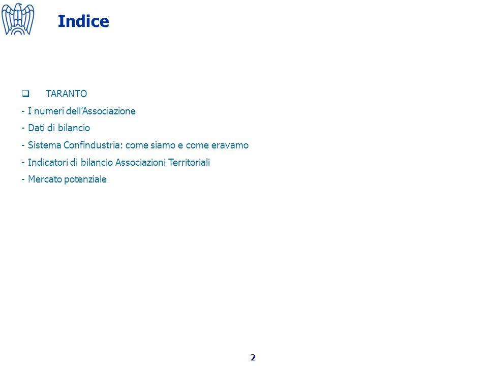 2 Indice TARANTO - I numeri dellAssociazione - Dati di bilancio - Sistema Confindustria: come siamo e come eravamo - Indicatori di bilancio Associazioni Territoriali - Mercato potenziale