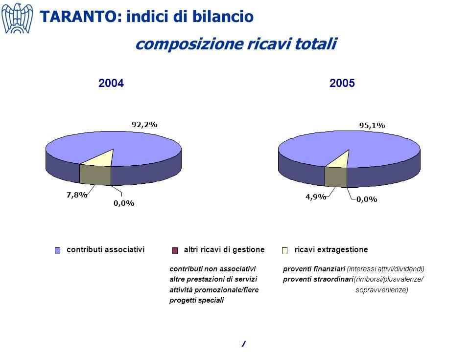 7 contributi associativialtri ricavi di gestionericavi extragestione 2004 contributi non associativi altre prestazioni di servizi attività promozionale/fiere progetti speciali proventi finanziari (interessi attivi/dividendi) proventi straordinari(rimborsi/plusvalenze/ sopravvenienze) 2005 composizione ricavi totali 92,2% 0,0% 7,8% 95,1% 4,9% 0,0% TARANTO: indici di bilancio