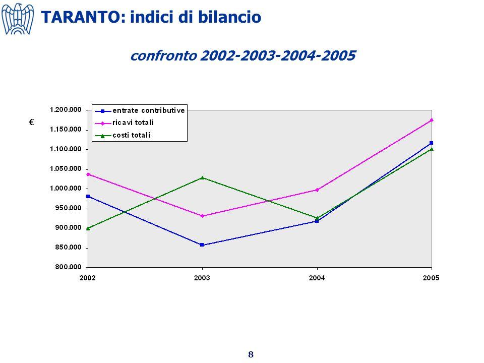 8 confronto 2002-2003-2004-2005 TARANTO: indici di bilancio