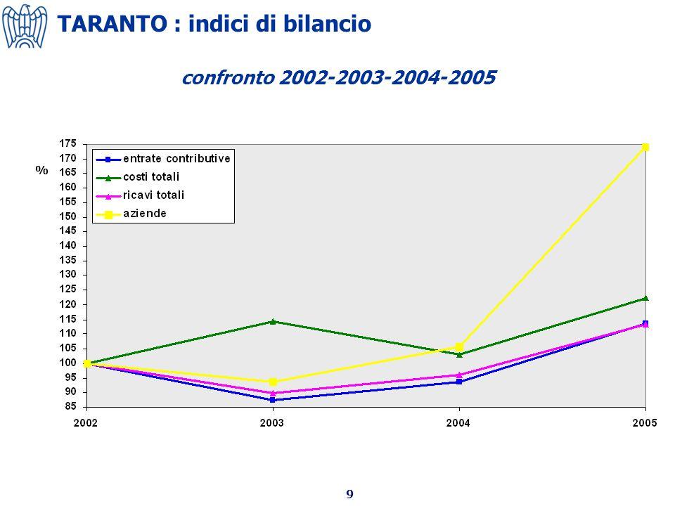 9 confronto 2002-2003-2004-2005 TARANTO : indici di bilancio %