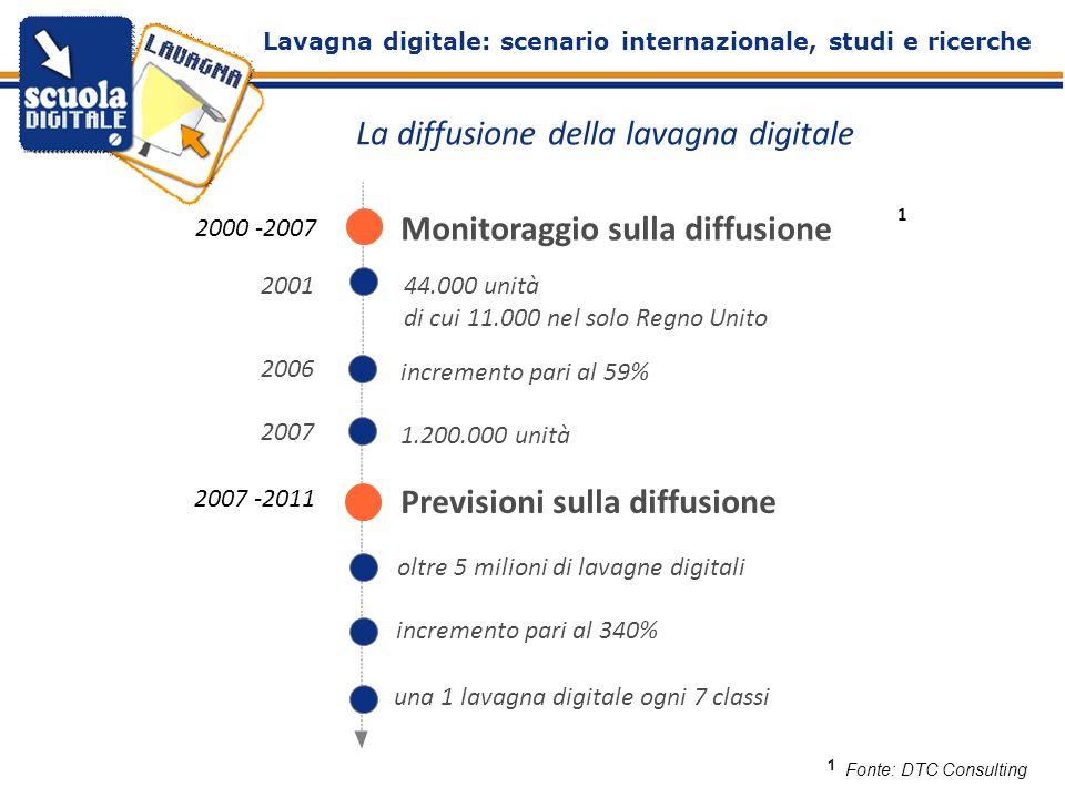 La diffusione della lavagna digitale Fonte: DTC Consulting 2000 -2007 Monitoraggio sulla diffusione 2001 44.000 unità di cui 11.000 nel solo Regno Uni