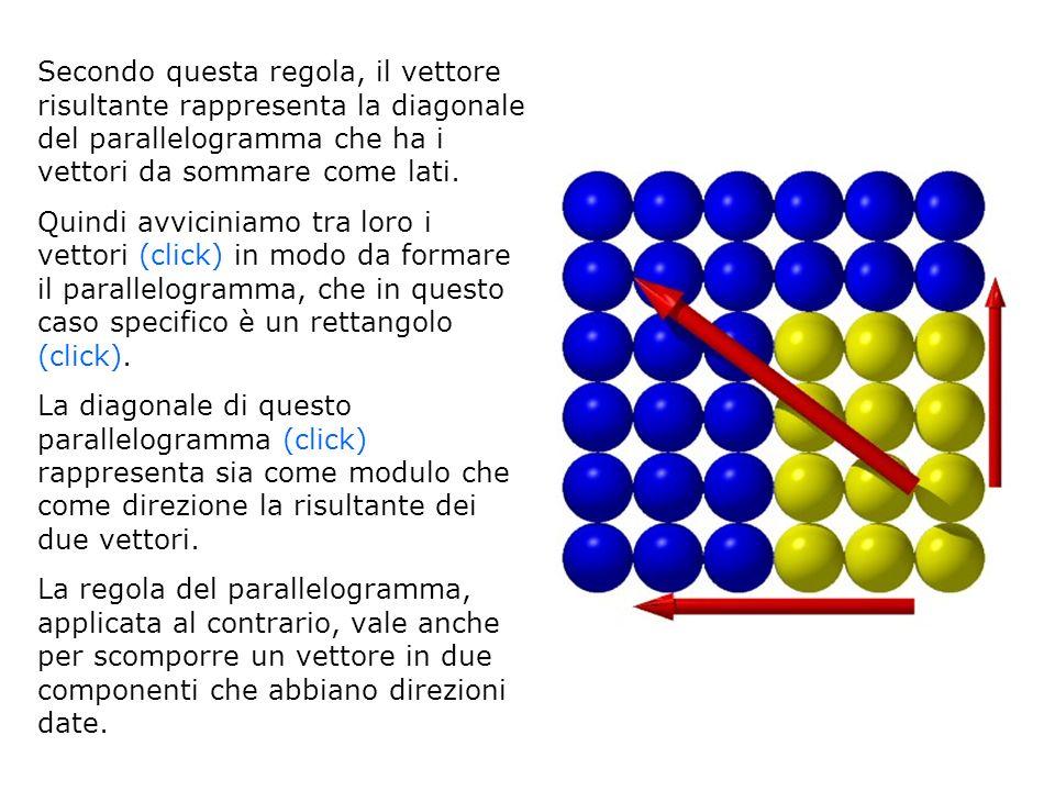 Secondo questa regola, il vettore risultante rappresenta la diagonale del parallelogramma che ha i vettori da sommare come lati. Quindi avviciniamo tr