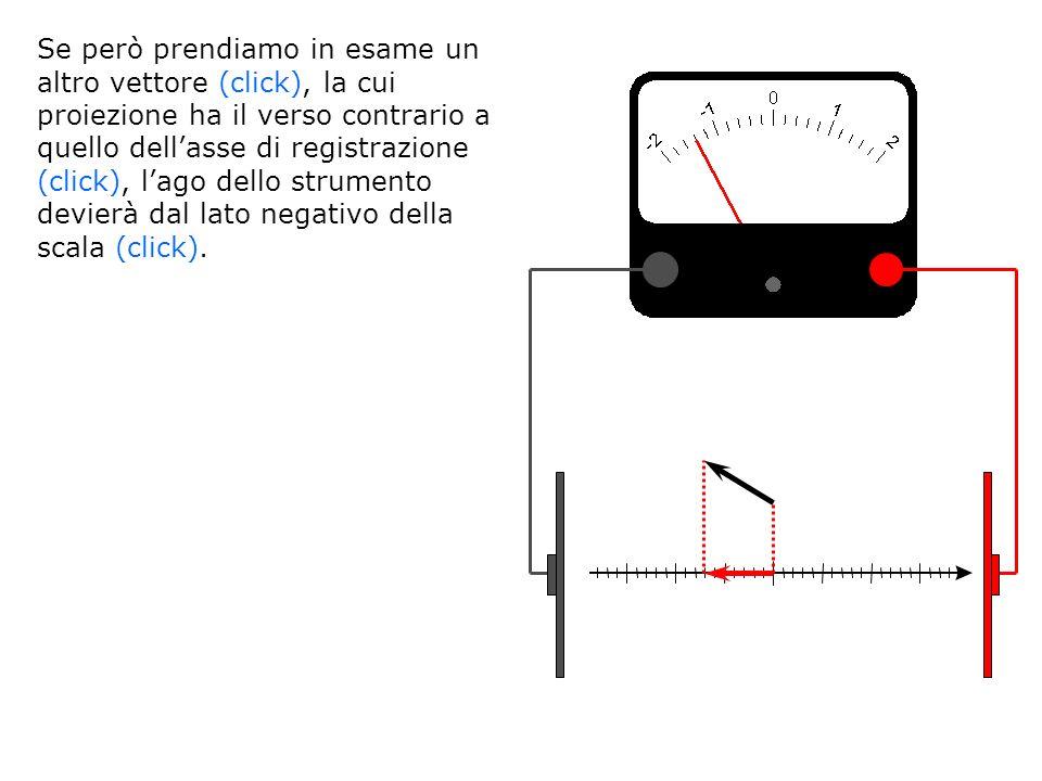 Se però prendiamo in esame un altro vettore (click), la cui proiezione ha il verso contrario a quello dellasse di registrazione (click), lago dello st