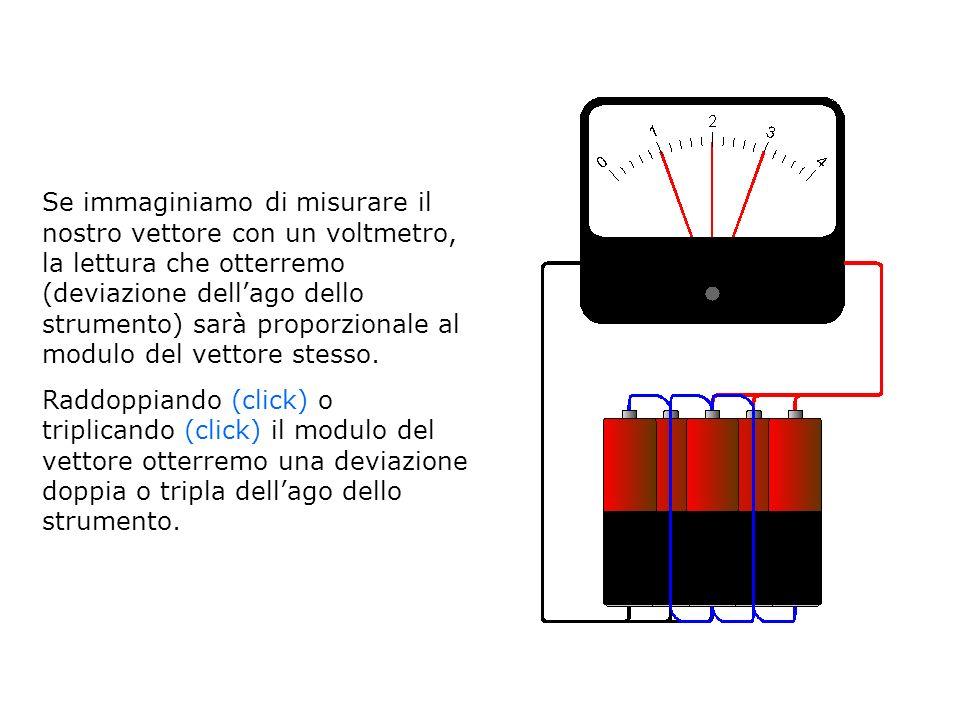 Se immaginiamo di misurare il nostro vettore con un voltmetro, la lettura che otterremo (deviazione dellago dello strumento) sarà proporzionale al mod