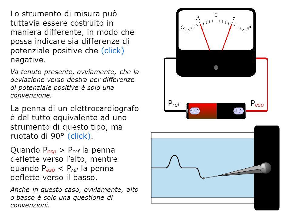 Lo strumento di misura può tuttavia essere costruito in maniera differente, in modo che possa indicare sia differenze di potenziale positive che (clic