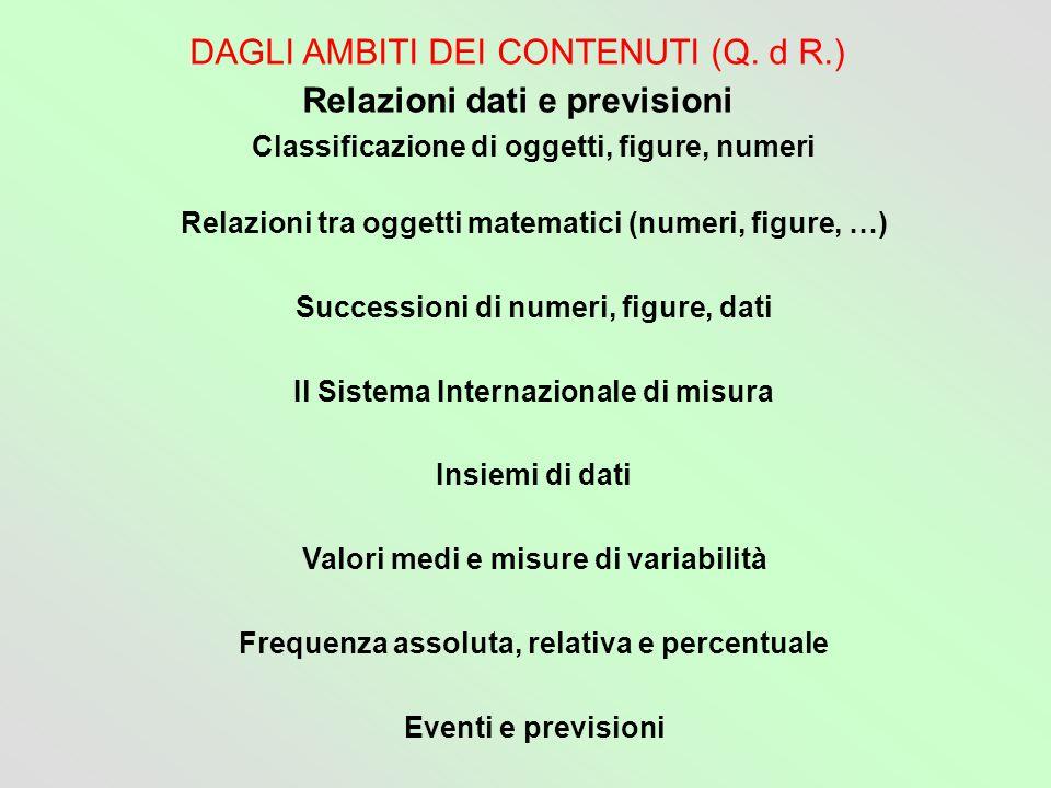 DAGLI AMBITI DEI CONTENUTI (Q. d R.) Relazioni dati e previsioni Classificazione di oggetti, figure, numeri Relazioni tra oggetti matematici (numeri,
