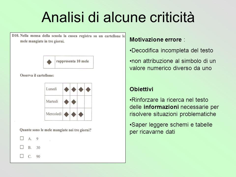 Analisi di alcune criticità Motivazione errore : Decodifica incompleta del testo non attribuzione al simbolo di un valore numerico diverso da uno Obie