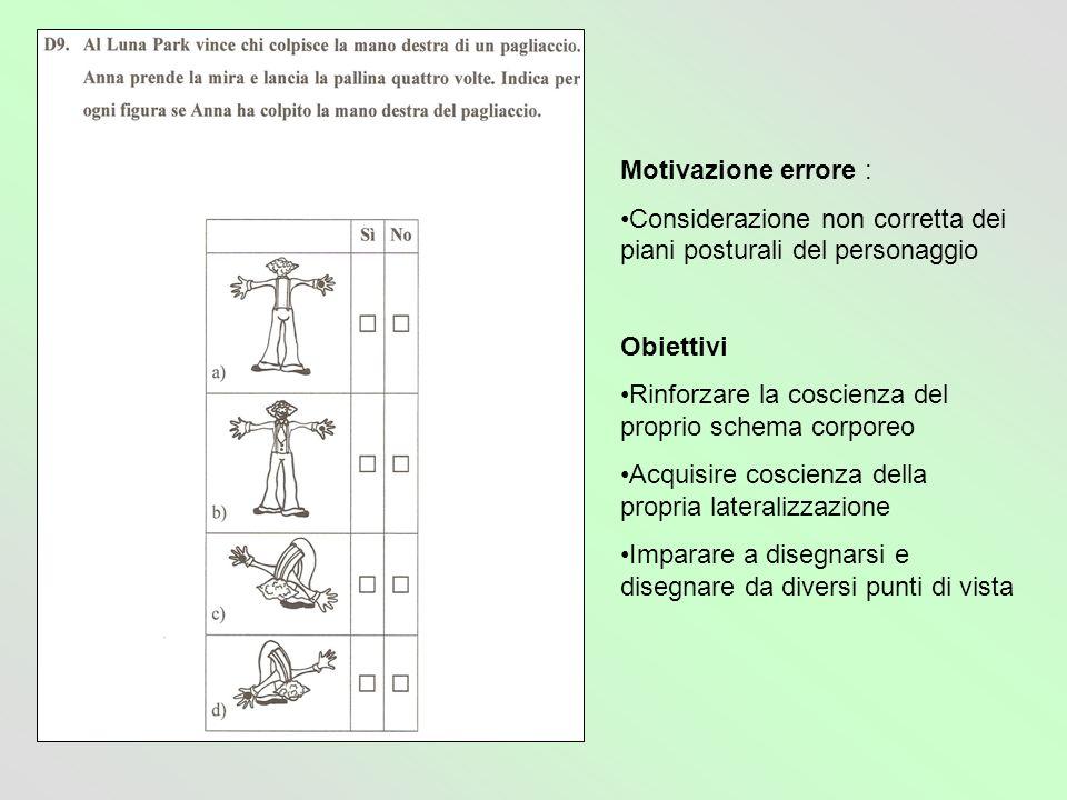 Motivazione errore : Considerazione non corretta dei piani posturali del personaggio Obiettivi Rinforzare la coscienza del proprio schema corporeo Acq