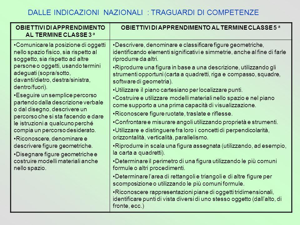 DALLE INDICAZIONI NAZIONALI : TRAGUARDI DI COMPETENZE OBIETTIVI DI APPRENDIMENTO AL TERMINE CLASSE 3 a OBIETTIVI DI APPRENDIMENTO AL TERMINE CLASSE 5