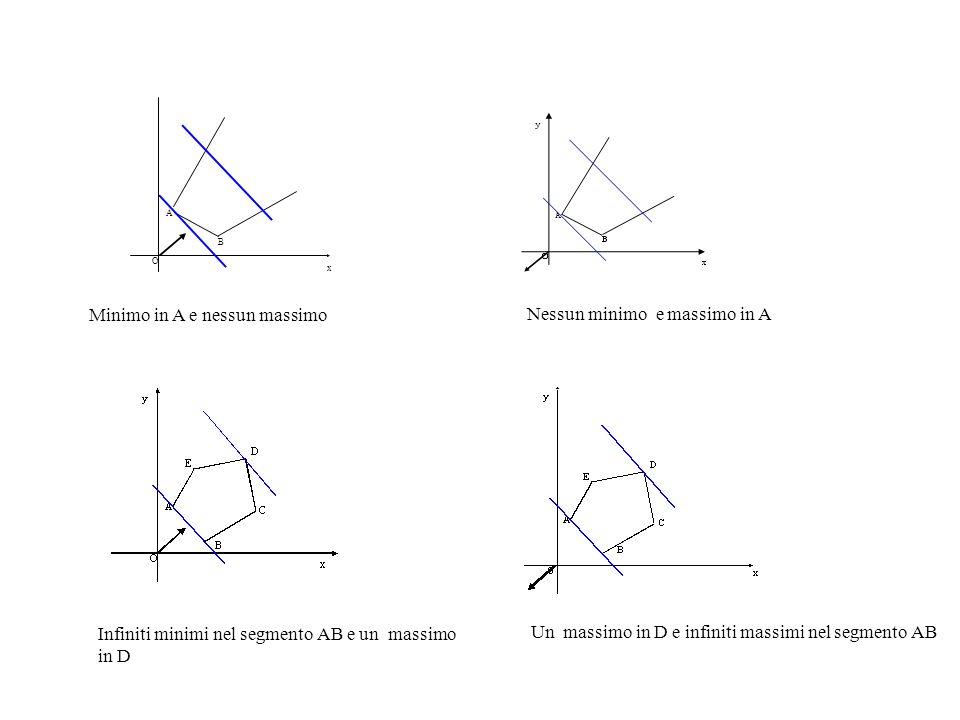 Minimo in A e nessun massimo A B x O Nessun minimo e massimo in A Infiniti minimi nel segmento AB e un massimo in D Un massimo in D e infiniti massimi