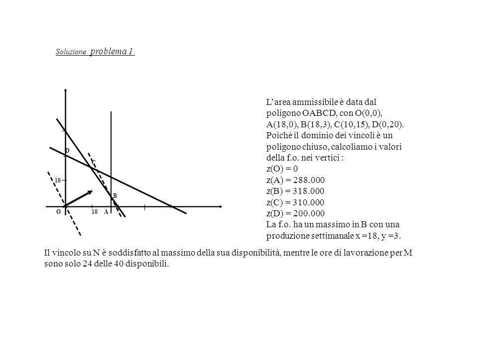 Larea ammissibile è data dal poligono OABCD, con O(0,0), A(18,0), B(18,3), C(10,15), D(0,20). Poiché il dominio dei vincoli è un poligono chiuso, calc