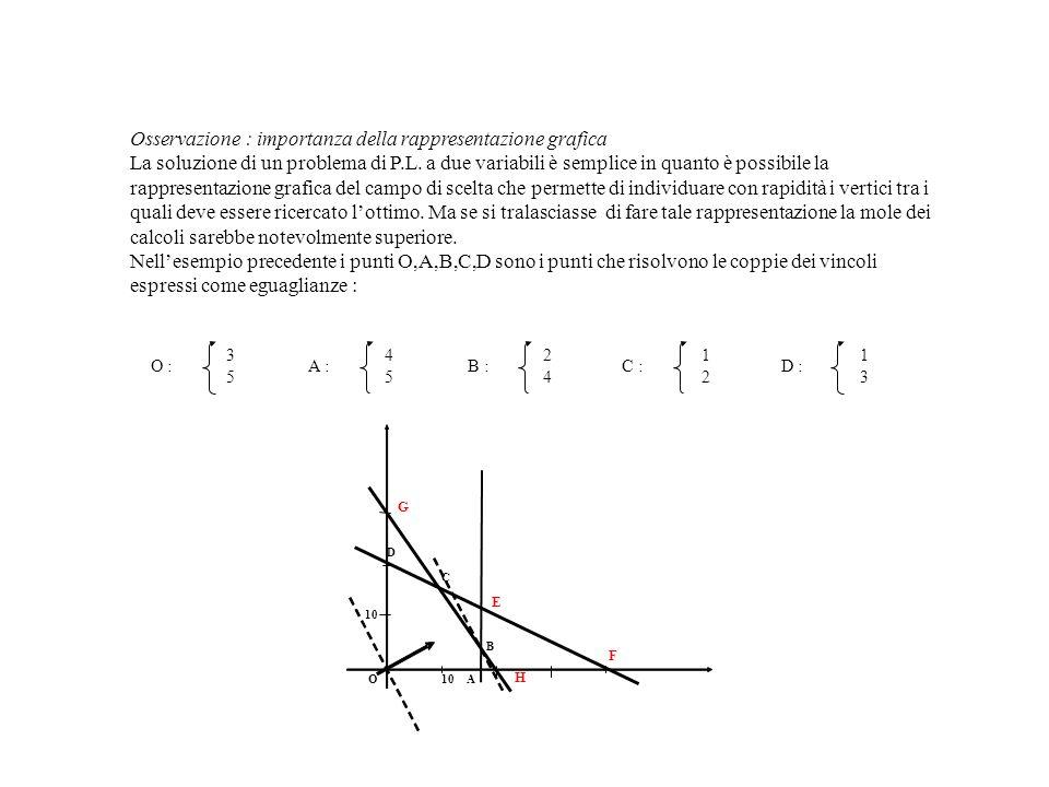 Osservazione : importanza della rappresentazione grafica La soluzione di un problema di P.L. a due variabili è semplice in quanto è possibile la rappr