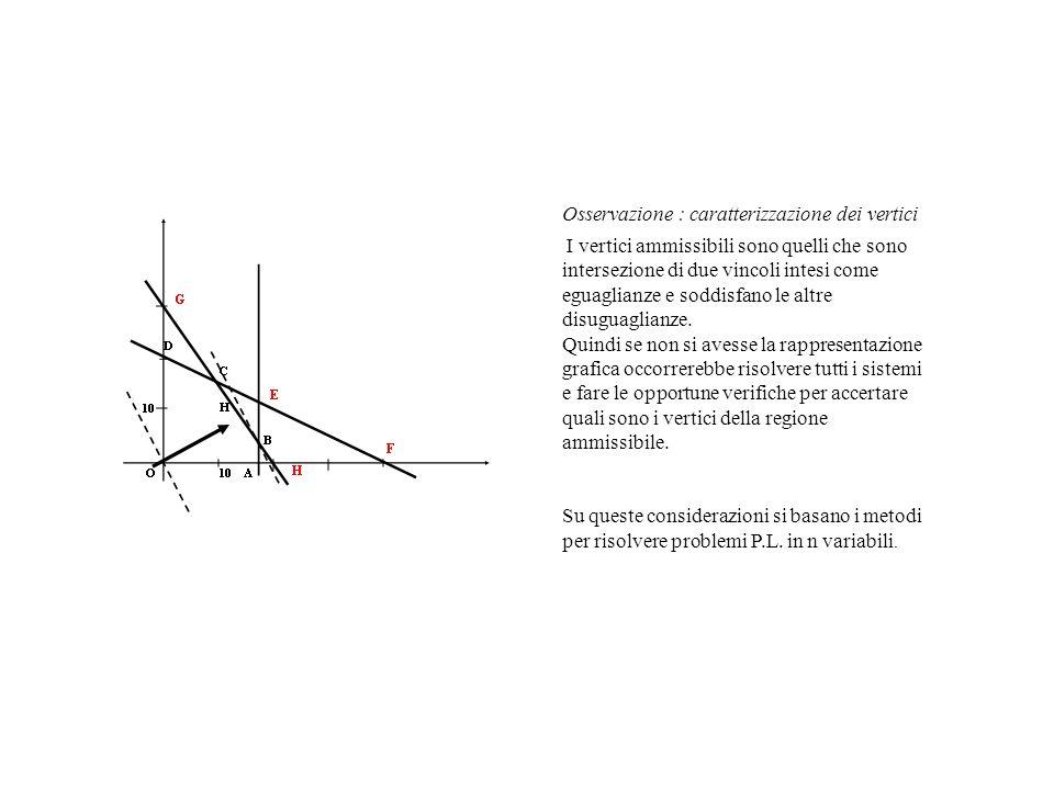 Osservazione : caratterizzazione dei vertici I vertici ammissibili sono quelli che sono intersezione di due vincoli intesi come eguaglianze e soddisfa