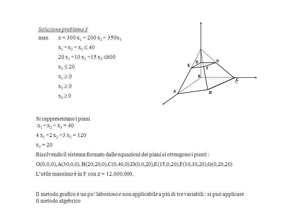 Si rappresentano i piani x 1 + x 2 + x 3 = 40 4 x 1 +2 x 2 +3 x 3 = 120 x 3 = 20 Risolvendo il sistema formato dalle equazioni dei piani si ottengono