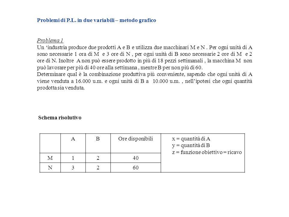 Problemi di P.L. in due variabili – metodo grafico Problema 1 Un industria produce due prodotti A e B e utilizza due macchinari M e N. Per ogni unità