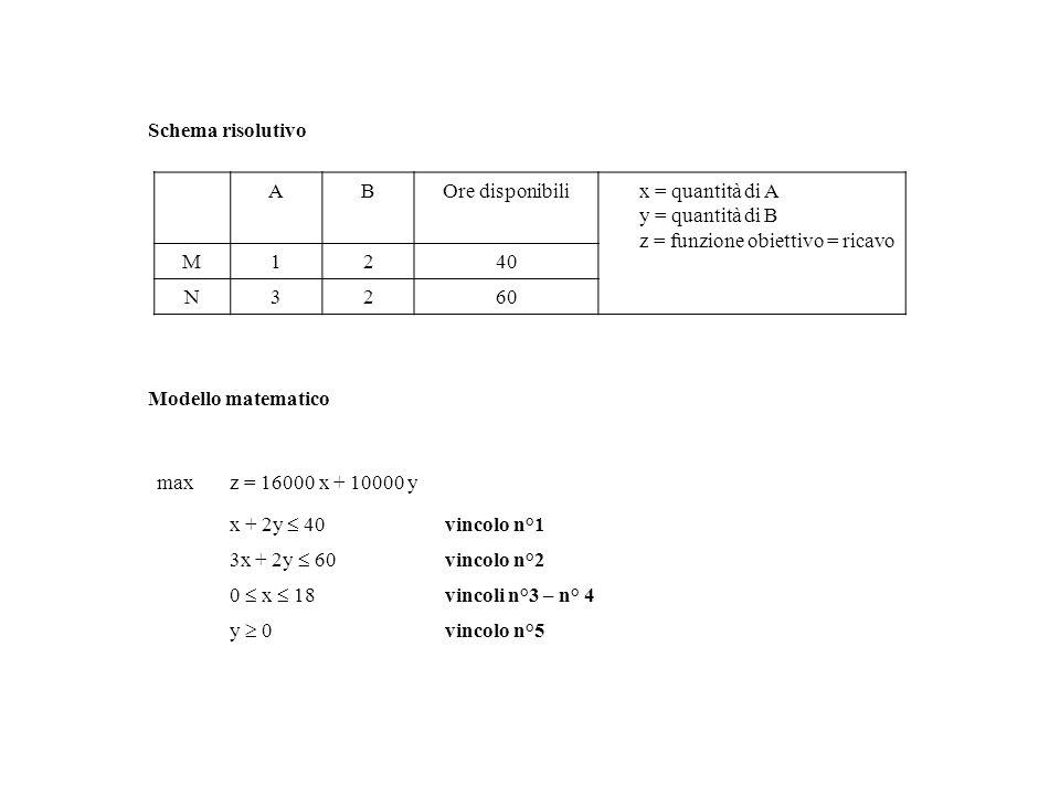 Modello matematico maxz = 16000 x + 10000 y x + 2y 40 vincolo n°1 3x + 2y 60 vincolo n°2 0 x 18 vincoli n°3 – n° 4 y 0 vincolo n°5 ABOre disponibili x