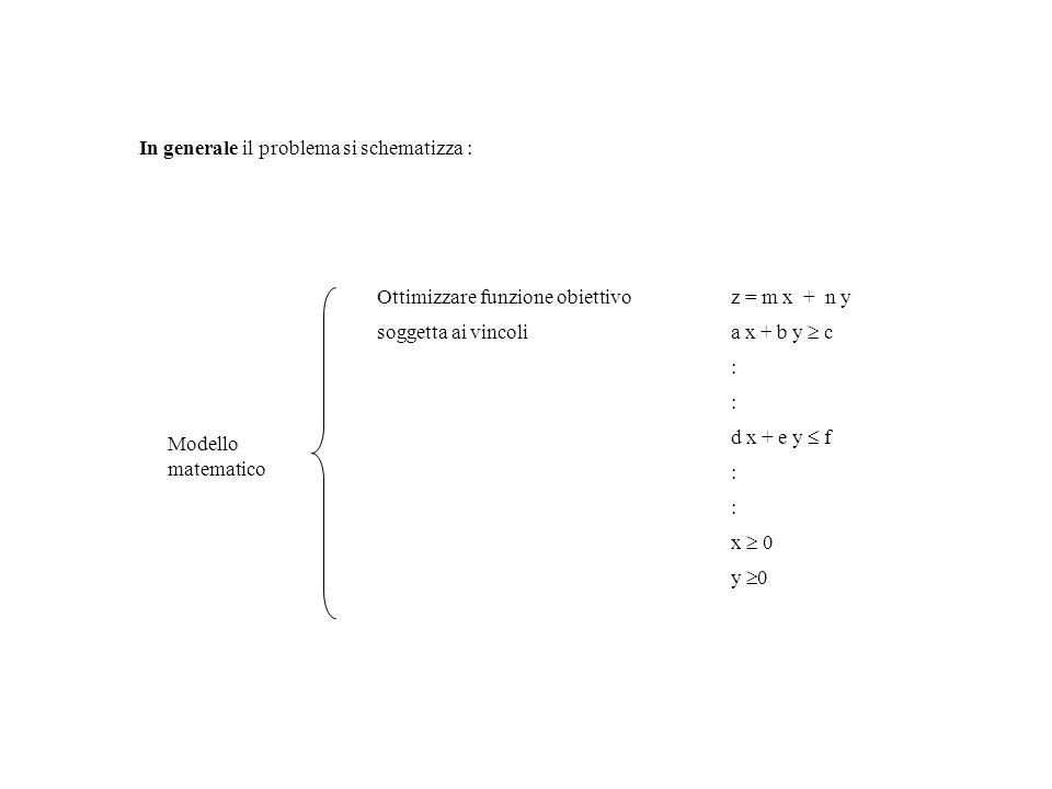 In generale il problema si schematizza : Modello matematico Ottimizzare funzione obiettivoz = m x + n y soggetta ai vincoli a x + b y c : : d x + e y