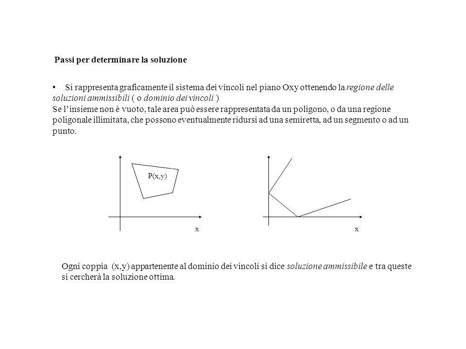 Passi per determinare la soluzione Si rappresenta graficamente il sistema dei vincoli nel piano Oxy ottenendo la regione delle soluzioni ammissibili (