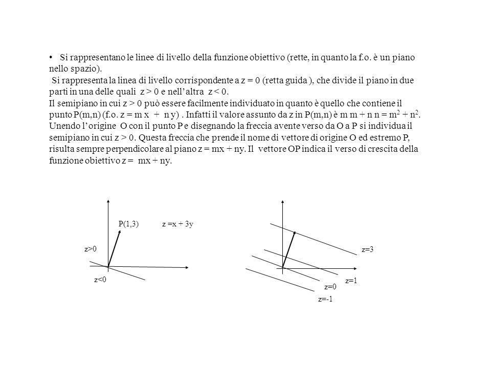 Si rappresentano le linee di livello della funzione obiettivo (rette, in quanto la f.o. è un piano nello spazio). Si rappresenta la linea di livello c