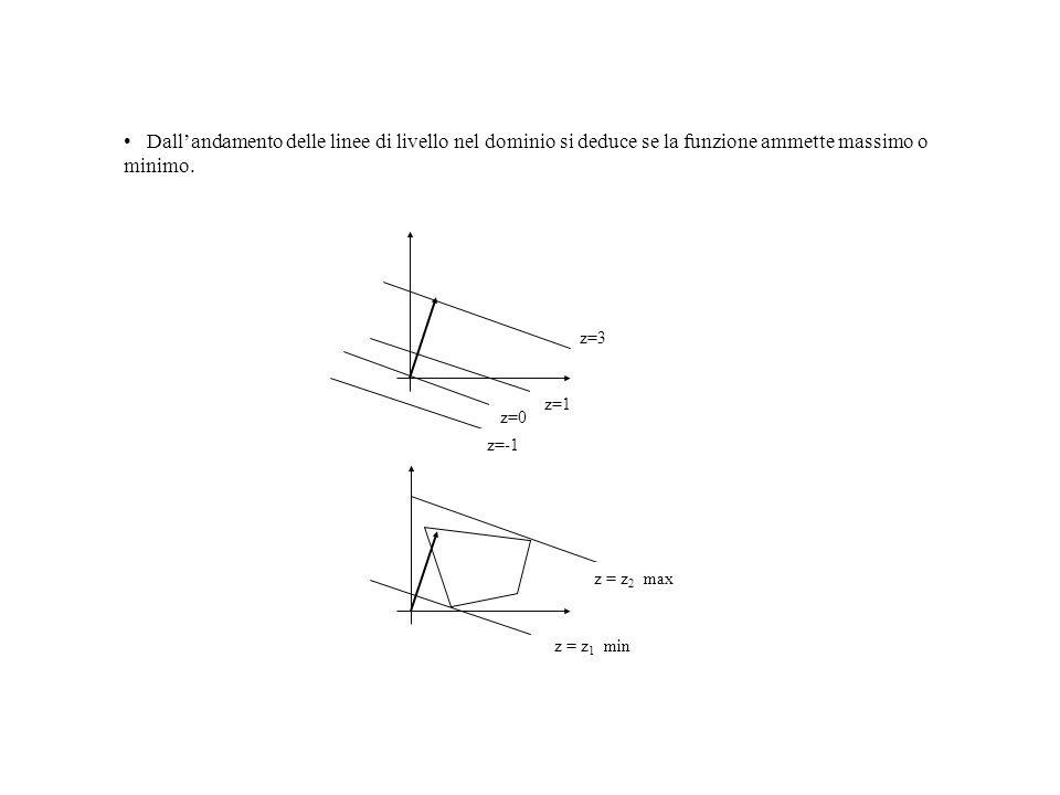 Dallandamento delle linee di livello nel dominio si deduce se la funzione ammette massimo o minimo. z = z 1 min z = z 2 max z=3 z=1 z=0 z=-1