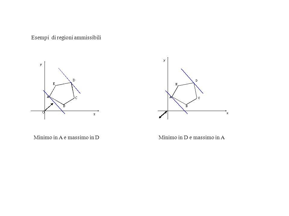 Esempi di regioni ammissibili Minimo in A e massimo in DMinimo in D e massimo in A
