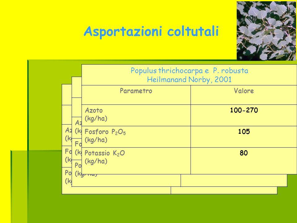 Asportazioni coltutali Salice Hasselgren,1998 ParametroValore Azoto (kg/ha) 160 Fosforo P 2 O 5 (kg/ha) 100 Potassio K 2 O (kg/ha) 230 Pioppo Sims and