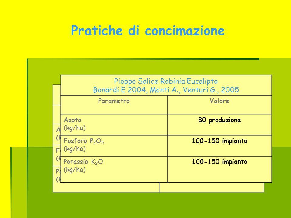 Pratiche di concimazione pioppo disciplinari produzione integrata ParametroValore Azoto (kg/ha) 120 Fosforo P 2 O 5 (kg/ha) 120 Potassio K 2 O (kg/ha)