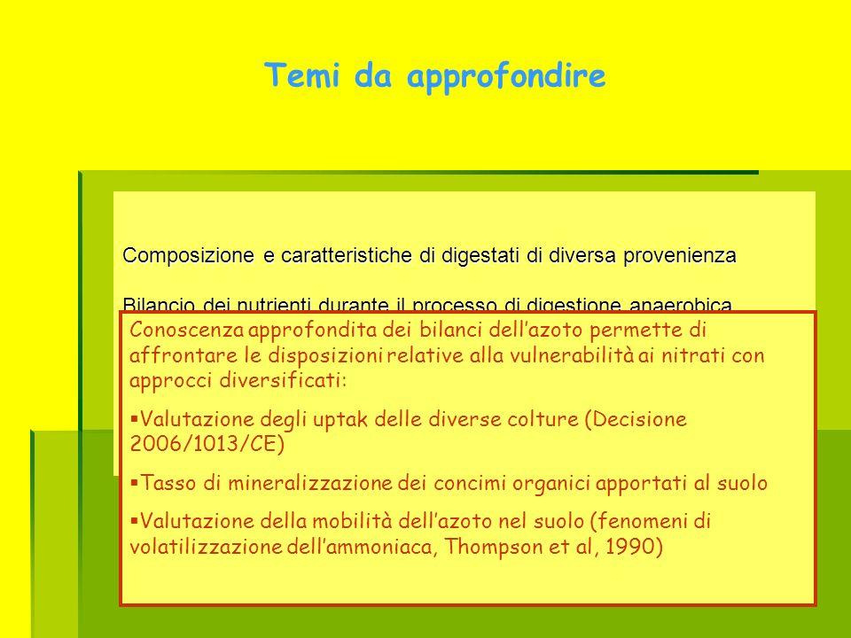 Temi da approfondire Composizione e caratteristiche di digestati di diversa provenienza Bilancio dei nutrienti durante il processo di digestione anaer