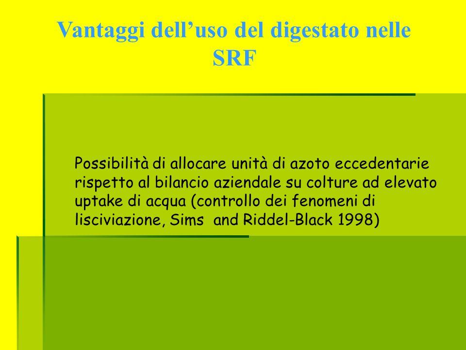 Vantaggi delluso del digestato nelle SRF Possibilità di allocare unità di azoto eccedentarie rispetto al bilancio aziendale su colture ad elevato upta