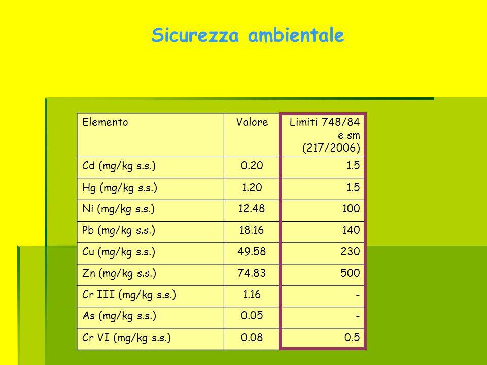 Sicurezza ambientale ElementoValoreLimiti 748/84 e sm (217/2006) Cd (mg/kg s.s.)0.201.5 Hg (mg/kg s.s.)1.201.5 Ni (mg/kg s.s.)12.48100 Pb (mg/kg s.s.)