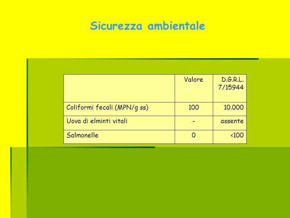 ValoreD.G.R.L. 7/15944 Coliformi fecali (MPN/g ss)10010.000 Uova di elminti vitali-assente Salmonelle0<100 Sicurezza ambientale