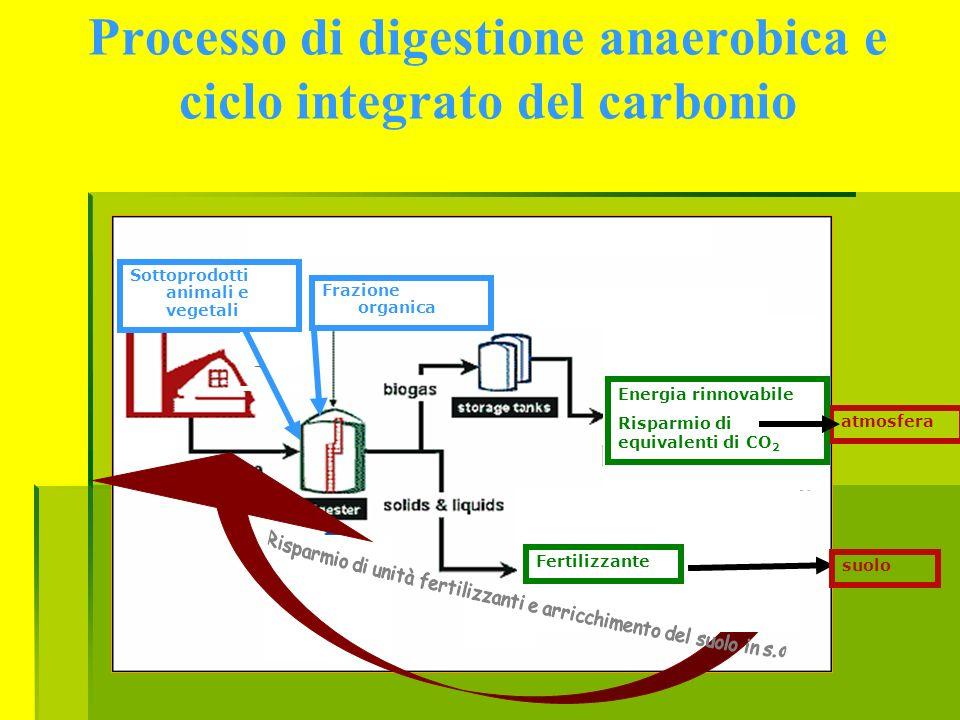 Processo di digestione anaerobica e ciclo integrato del carbonio Fertilizzante suolo atmosfera Energia rinnovabile Risparmio di equivalenti di CO 2 Fr