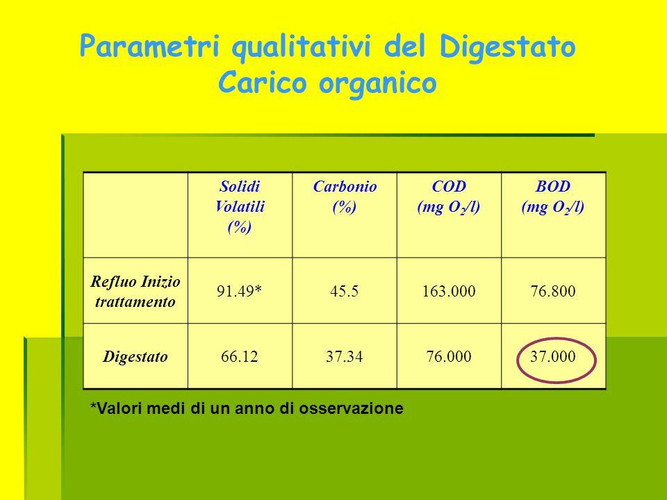 Parametri qualitativi del Digestato Carico organico Solidi Volatili (%) Carbonio (%) COD (mg O 2 /l) BOD (mg O 2 /l) Refluo Inizio trattamento 91.49*4