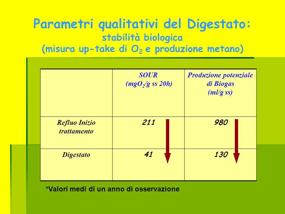 Parametri qualitativi del Digestato: stabilità biologica (misura up-take di O 2 e produzione metano) SOUR (mgO 2 /g ss 20h) Produzione potenziale di B