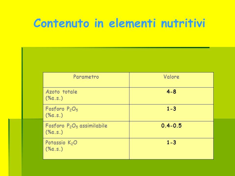 Contenuto in elementi nutritivi ParametroValore Azoto totale (%s.s.) 4-8 Fosforo P 2 O 5 (%s.s.) 1-3 Fosforo P 2 O 5 assimilabile (%s.s.) 0.4-0.5 Pota