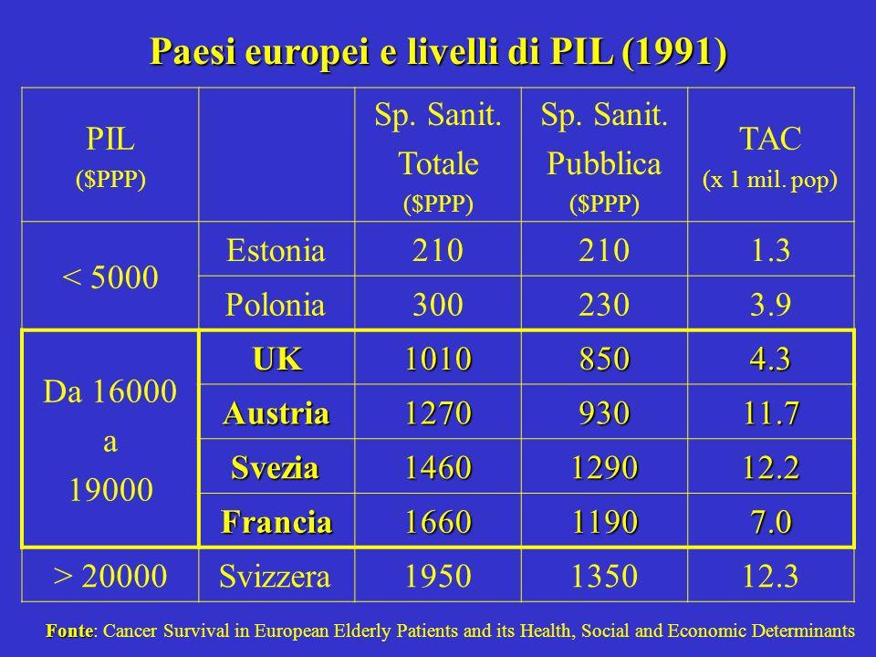 Paesi europei e livelli di PIL (1991) PIL ($PPP) Sp. Sanit. Totale ($PPP) Sp. Sanit. Pubblica ($PPP) TAC (x 1 mil. pop) < 5000 Estonia210 1.3 Polonia3