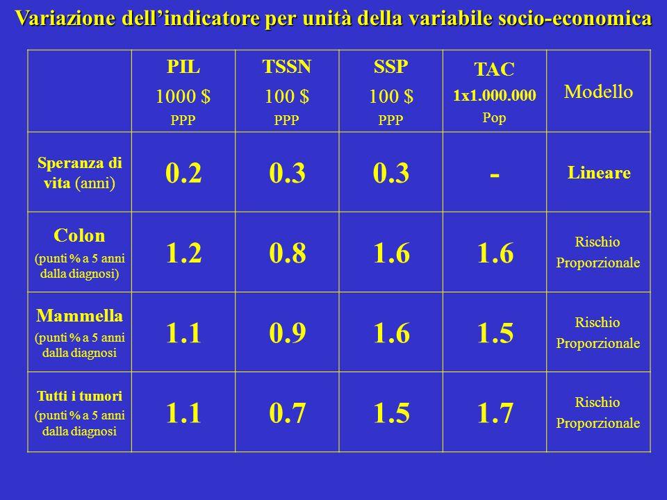Variazione dellindicatore per unità della variabile socio-economica PIL 1000 $ PPP TSSN 100 $ PPP SSP 100 $ PPP TAC 1x1.000.000 Pop Modello Speranza d