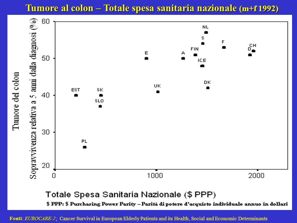 Tumore al colon – Totale spesa sanitaria nazionale (m+f 1992) FontiEUROCARE-2 Fonti: EUROCARE-2; Cancer Survival in European Elderly Patients and its Health, Social and Economic Determinants