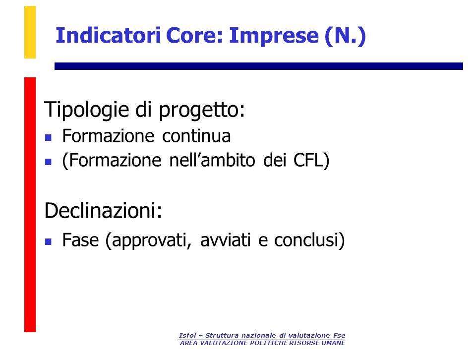 Isfol – Struttura nazionale di valutazione Fse AREA VALUTAZIONE POLITICHE RISORSE UMANE Indicatori Core: Imprese (N.) Tipologie di progetto: Formazion