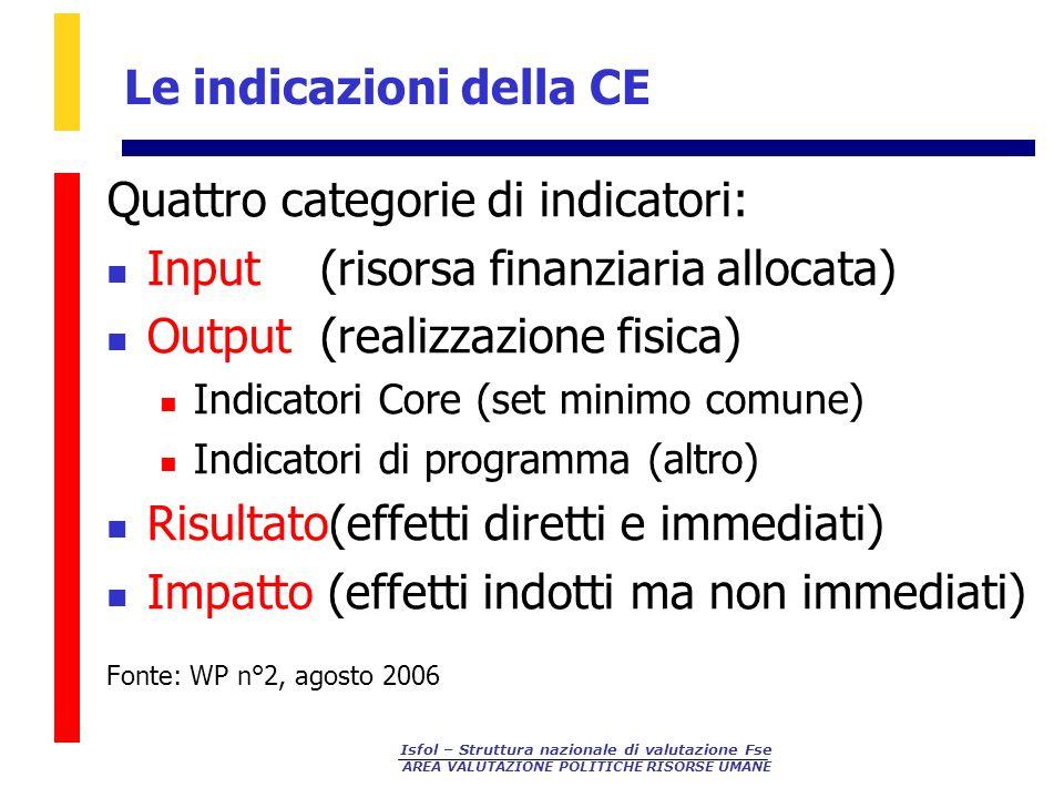 Isfol – Struttura nazionale di valutazione Fse AREA VALUTAZIONE POLITICHE RISORSE UMANE Le indicazioni della CE Quattro categorie di indicatori: Input