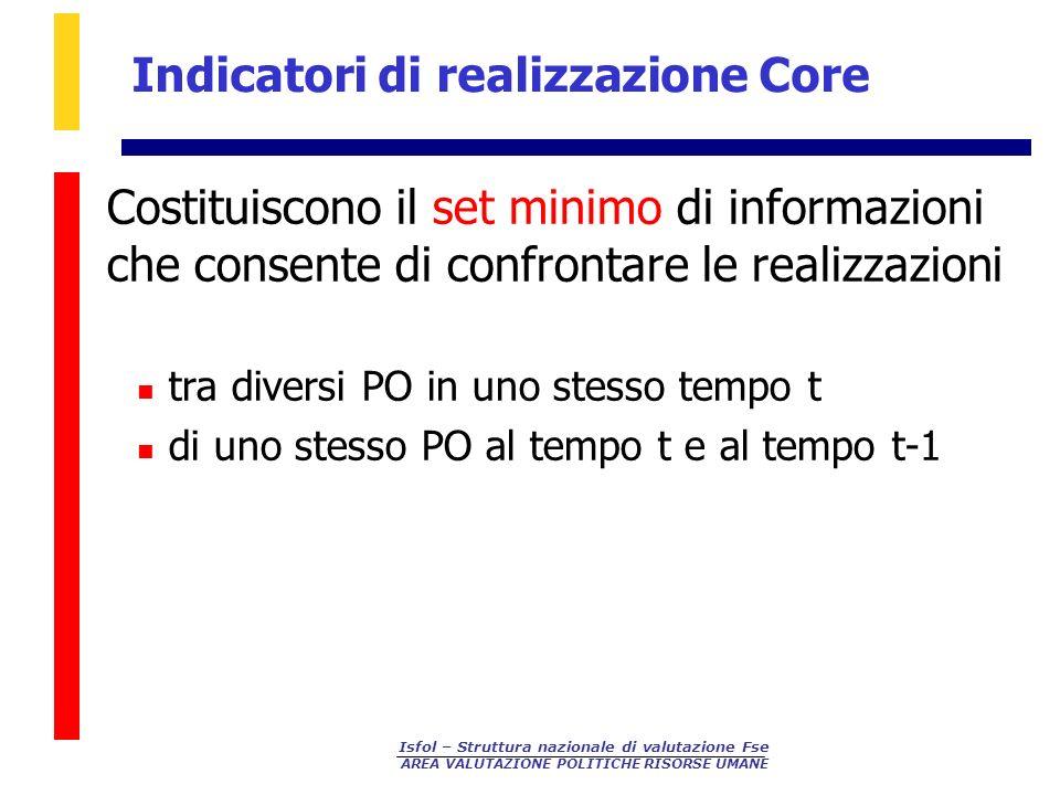 Isfol – Struttura nazionale di valutazione Fse AREA VALUTAZIONE POLITICHE RISORSE UMANE Indicatori di realizzazione Core N.