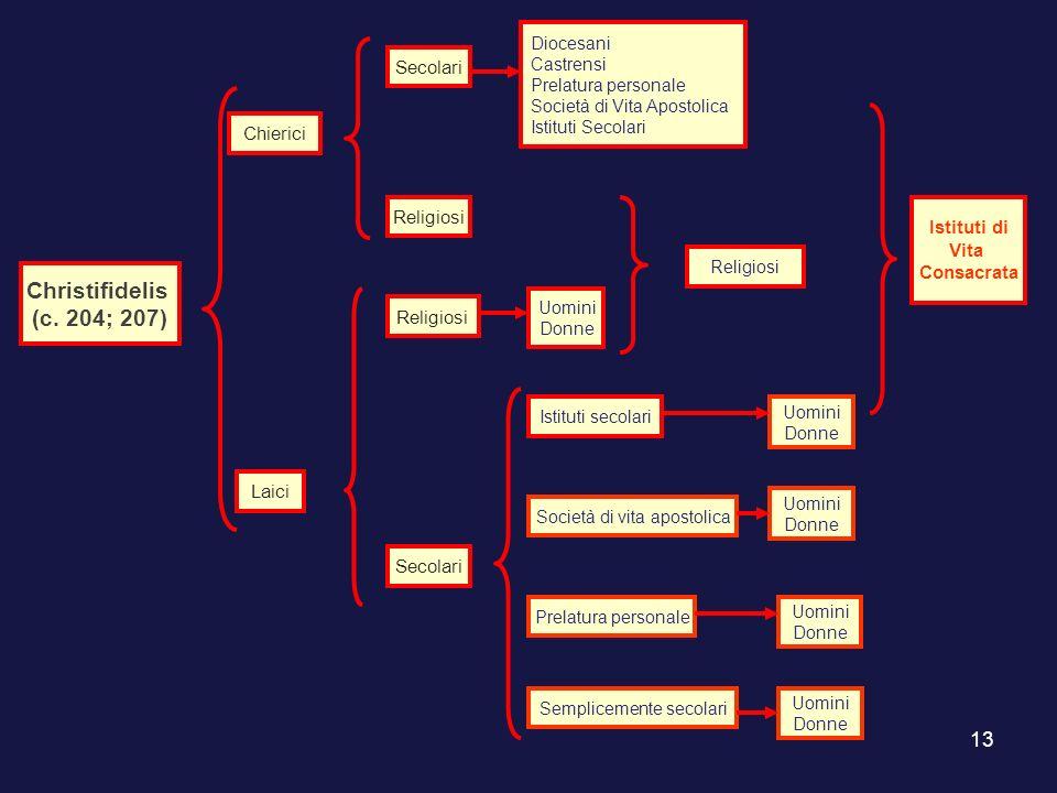 13 Christifidelis (c. 204; 207) Chierici Laici Secolari Religiosi Secolari Diocesani Castrensi Prelatura personale Società di Vita Apostolica Istituti